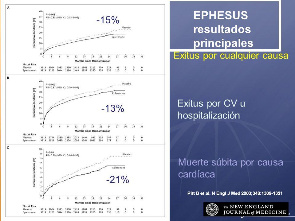 21 Pitt B et al. N Engl J Med 2003;348:1309-1321 EPHESUS resultados principales Exitus por cualquier causa Exitus por CV u hospitalización Muerte súbi
