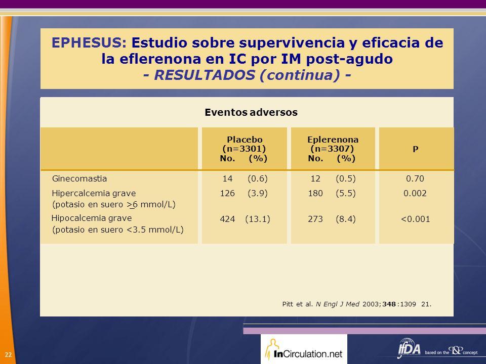 22 EPHESUS: Estudio sobre supervivencia y eficacia de la eflerenona en IC por IM post-agudo - RESULTADOS (continua) - P Ginecomastia Hipercalcemia gra