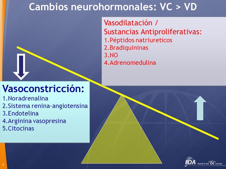 4 Cambios neurohormonales: VC > VD Vasoconstricción: 1.Noradrenalina 2.Sistema renina-angiotensina 3.Endotelina 4.Arginina vasopresina 5.Citocinas Vas