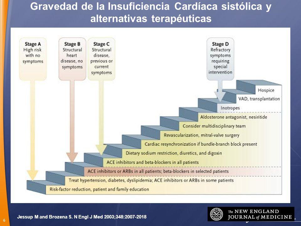 6 Jessup M and Brozena S. N Engl J Med 2003;348:2007-2018 Gravedad de la Insuficiencia Cardíaca sistólica y alternativas terapéuticas