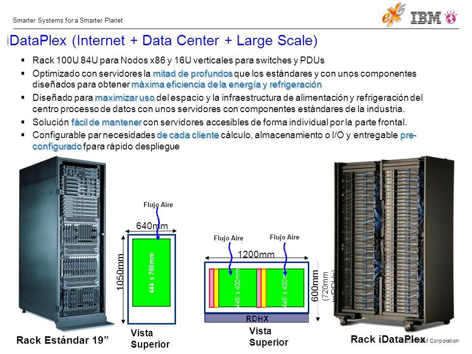 © 2010 IBM Corporation Smarter Systems for a Smarter Planet i DataPlex (Internet + Data Center + Large Scale) Rack 100U 84U para Nodos x86 y 16U verticales para switches y PDUs mitad de profundos máxima eficiencia de la energía y refrigeración Optimizado con servidores la mitad de profundos que los estándares y con unos componentes diseñados para obtener máxima eficiencia de la energía y refrigeración maximizar uso Diseñado para maximizar uso del espacio y la infraestructura de alimentación y refrigeración del centro processo de datos con unos servidores con componentes estándares de la industria.