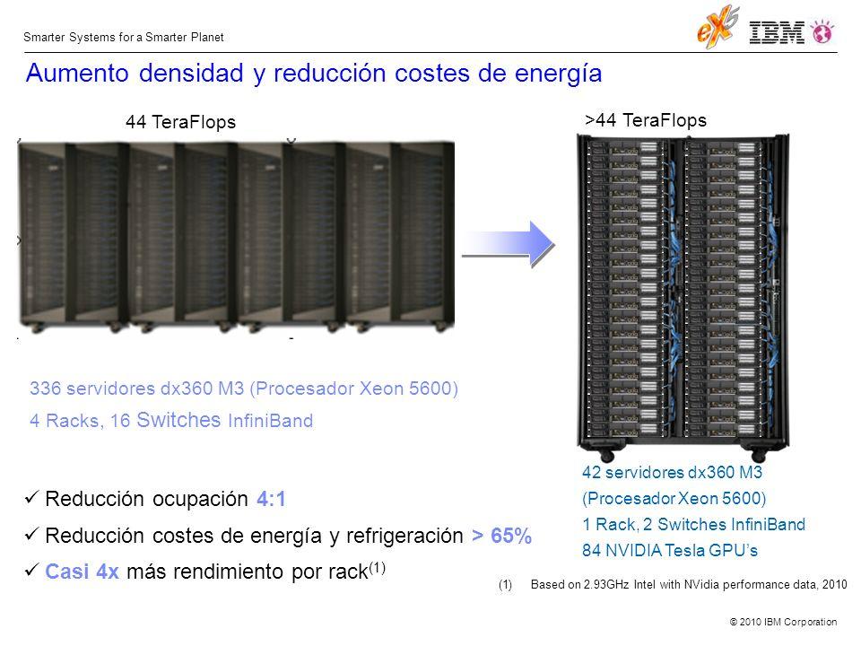 © 2010 IBM Corporation Smarter Systems for a Smarter Planet Aumento densidad y reducción costes de energía 44 TeraFlops >44 TeraFlops Reducción ocupación 4:1 Reducción costes de energía y refrigeración > 65% Casi 4x más rendimiento por rack (1) 336 servidores dx360 M3 (Procesador Xeon 5600) 4 Racks, 16 Switches InfiniBand 42 servidores dx360 M3 (Procesador Xeon 5600) 1 Rack, 2 Switches InfiniBand 84 NVIDIA Tesla GPUs (1)Based on 2.93GHz Intel with NVidia performance data, 2010