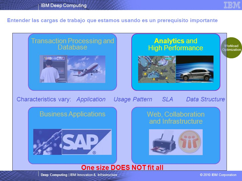 IBM Deep Computing Deep Computing | IBM Innovation & Infrastructure © 2010 IBM Corporation Business Applications Transaction Processing and Database Entender las cargas de trabajo que estamos usando es un prerequisito importante Characteristics vary: ApplicationUsage PatternSLAData Structure Web, Collaboration and Infrastructure Workload Optimization Analytics and High Performance One size DOES NOT fit all