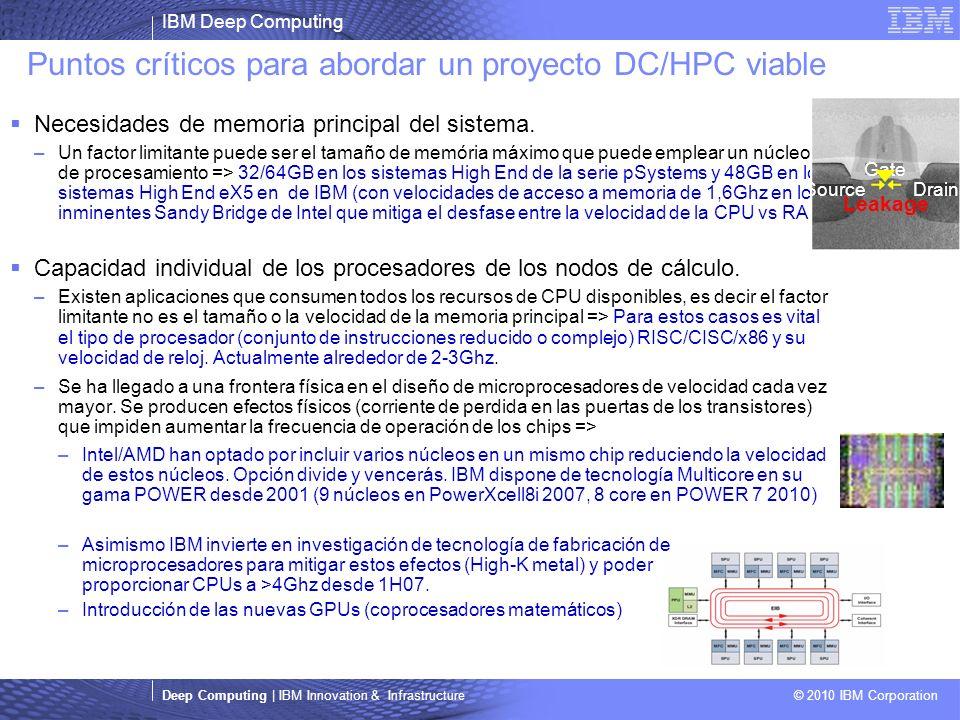 IBM Deep Computing Deep Computing | IBM Innovation & Infrastructure © 2010 IBM Corporation Puntos críticos para abordar un proyecto DC/HPC viable Necesidades de memoria principal del sistema.