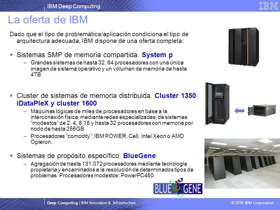 IBM Deep Computing Deep Computing | IBM Innovation & Infrastructure © 2010 IBM Corporation La oferta de IBM Dado que el tipo de problemática/aplicación condiciona el tipo de arquitectura adecuada, IBM dispone de una oferta completa: Sistemas SMP de memoria compartida.