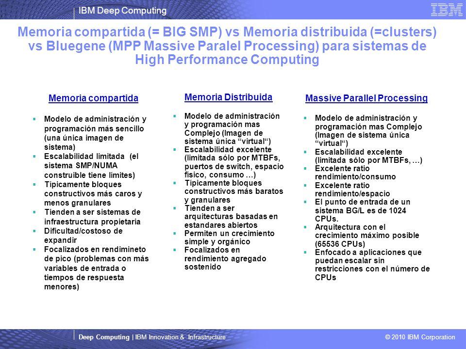 IBM Deep Computing Deep Computing | IBM Innovation & Infrastructure © 2010 IBM Corporation Memoria compartida (= BIG SMP) vs Memoria distribuida (=clusters) vs Bluegene (MPP Massive Paralel Processing) para sistemas de High Performance Computing Memoria compartida Modelo de administración y programación más sencillo (una única imagen de sistema) Escalabilidad limitada (el sistema SMP/NUMA construible tiene límites) Típicamente bloques constructivos más caros y menos granulares Tienden a ser sistemas de infraestructura propietaria Dificultad/costoso de expandir Focalizados en rendimineto de pico (problemas con más variables de entrada o tiempos de respuesta menores) Massive Parallel Processing Modelo de administración y programación mas Complejo (Imagen de sistema única virtual) Escalabilidad excelente (limitada sólo por MTBFs, …) Excelente ratio rendimiento/consumo Excelente ratio rendimiento/espacio El punto de entrada de un sistema BG/L es de 1024 CPUs.