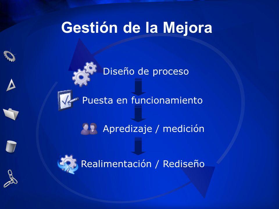 Gestión de la Mejora Puesta en funcionamiento Apredizaje / medición Realimentación / Rediseño Diseño de proceso