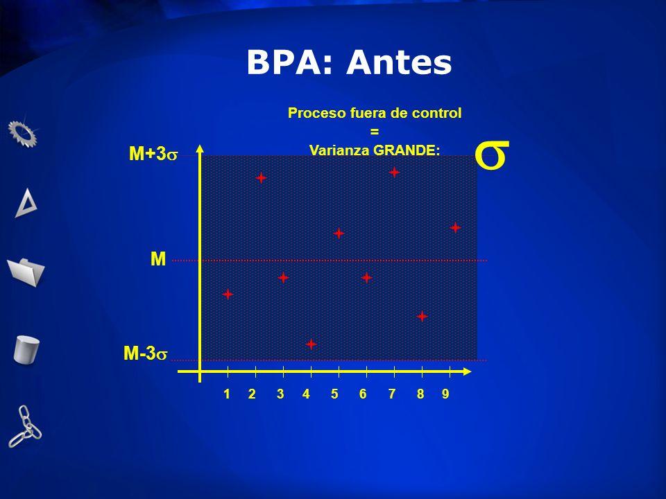 M M+3 M-3 1 2 3 4 5 6 7 8 9 Proceso fuera de control = Varianza GRANDE: BPA: Antes