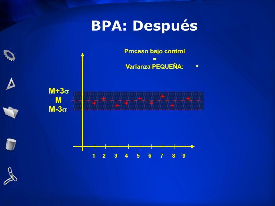 M M+3 M-3 1 2 3 4 5 6 7 8 9 Proceso bajo control = Varianza PEQUEÑA: BPA: Después