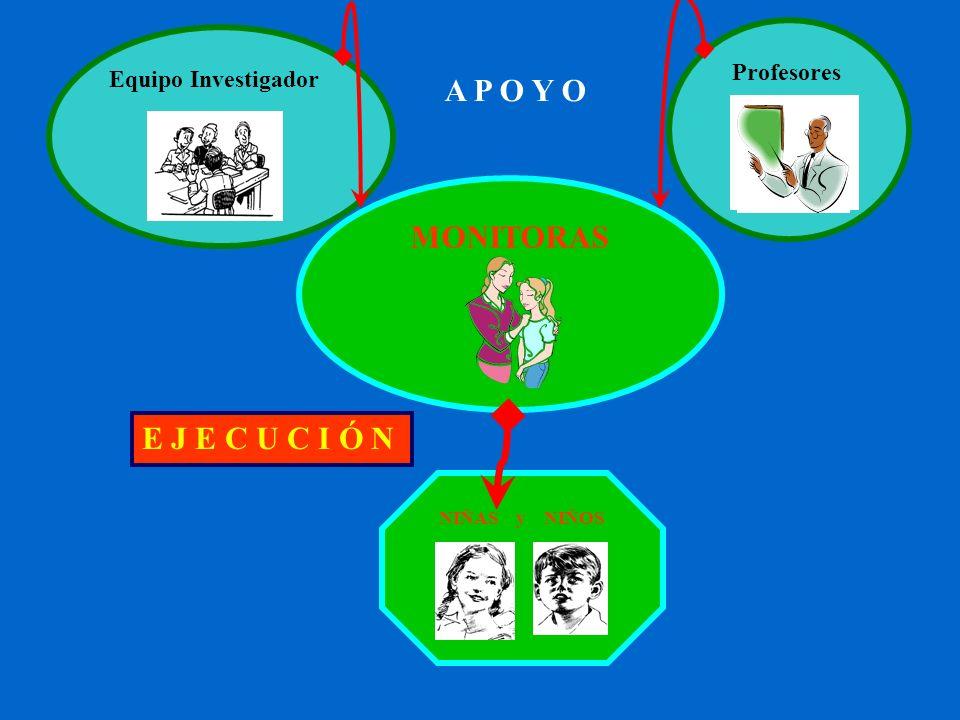 MONITORAS Profesores Equipo Investigador NIÑAS y NIÑOS E J E C U C I Ó N A P O Y O