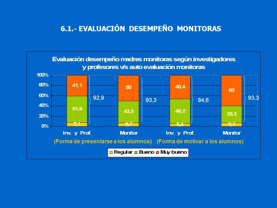 (Forma de motivar a los alumnos)(Forma de presentarse a los alumnos) 92,9 93,394,6 93,3 6.1.- EVALUACIÓN DESEMPEÑO MONITORAS