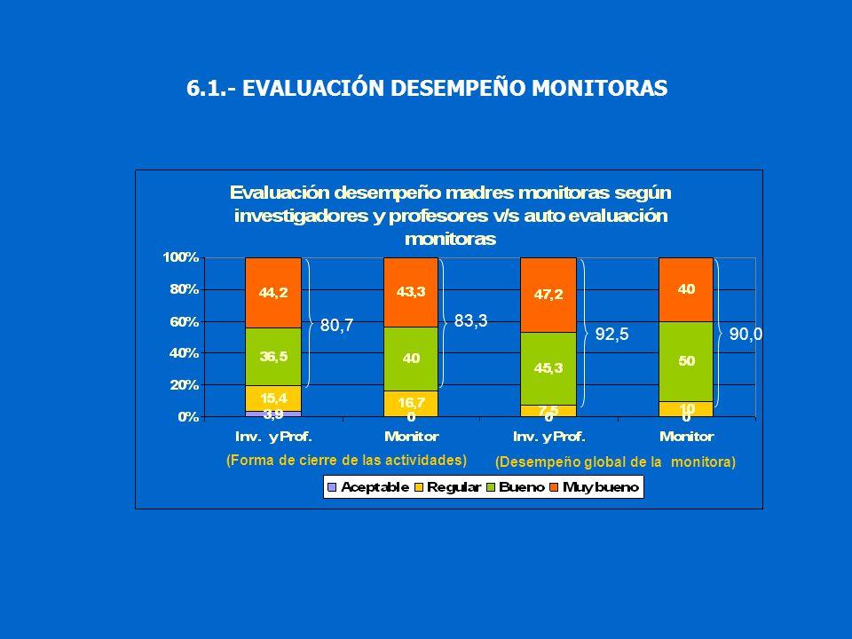 (Desempeño global de la monitora) (Forma de cierre de las actividades) 80,7 83,3 92,590,0 6.1.- EVALUACIÓN DESEMPEÑO MONITORAS