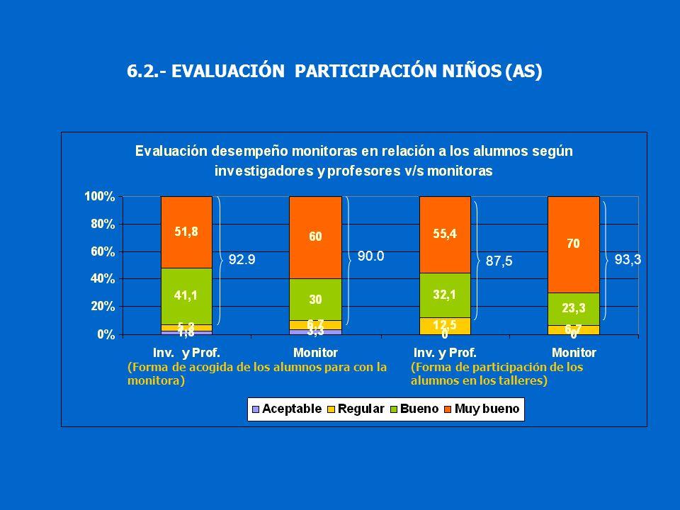 6.2.- EVALUACIÓN PARTICIPACIÓN NIÑOS (AS) (Forma de participación de los alumnos en los talleres) (Forma de acogida de los alumnos para con la monitor