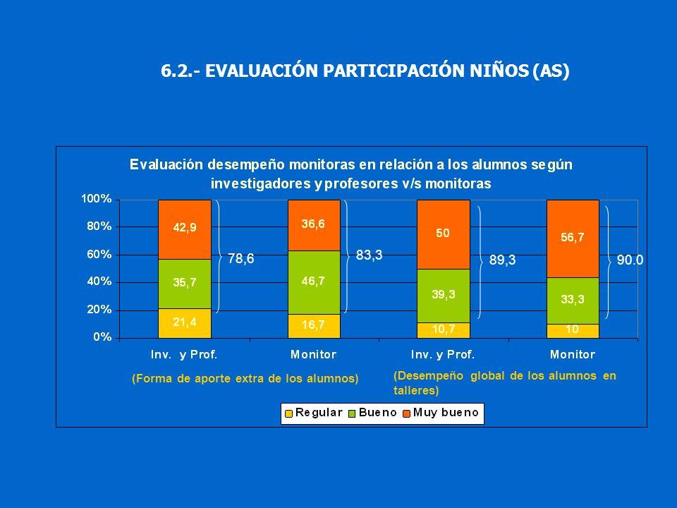 (Desempeño global de los alumnos en talleres) (Forma de aporte extra de los alumnos) 6.2.- EVALUACIÓN PARTICIPACIÓN NIÑOS (AS) 78,6 83,3 89,390.0