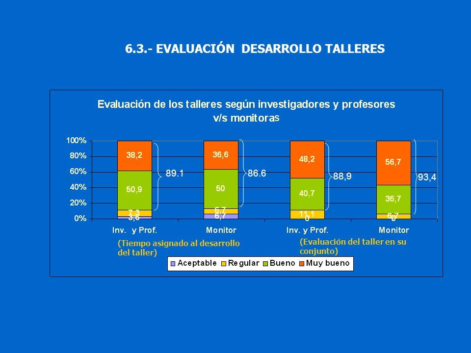 (Evaluación del taller en su conjunto) (Tiempo asignado al desarrollo del taller) 89.186.6 88,9 93,4 6.3.- EVALUACIÓN DESARROLLO TALLERES