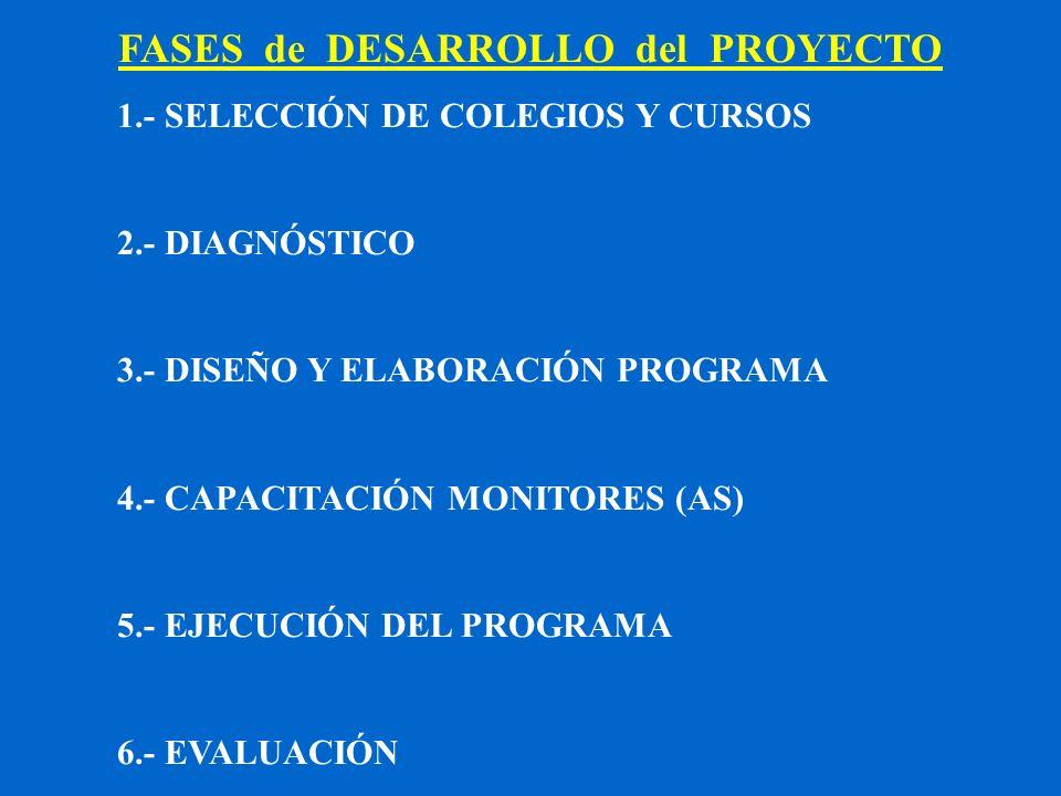 FASES de DESARROLLO del PROYECTO 1.- SELECCIÓN DE COLEGIOS Y CURSOS 2.- DIAGNÓSTICO 3.- DISEÑO Y ELABORACIÓN PROGRAMA 4.- CAPACITACIÓN MONITORES (AS)