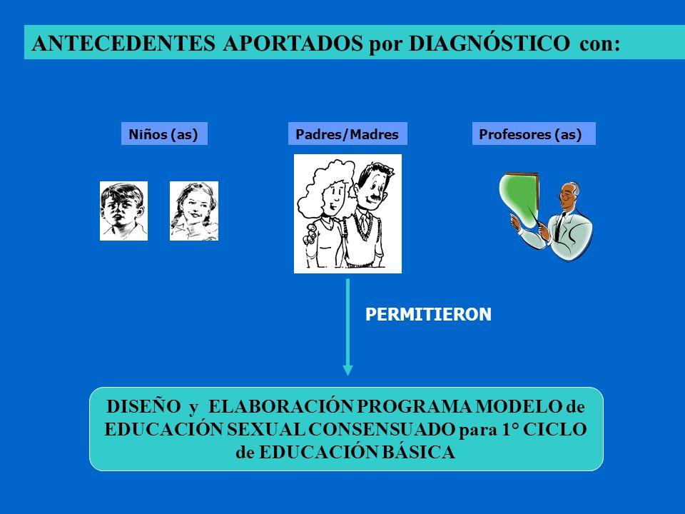 DISEÑO y ELABORACIÓN PROGRAMA MODELO de EDUCACIÓN SEXUAL CONSENSUADO para 1° CICLO de EDUCACIÓN BÁSICA ANTECEDENTES APORTADOS por DIAGNÓSTICO con: Niñ