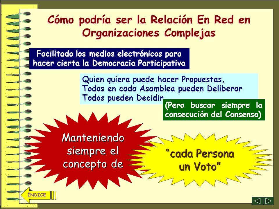 28 ÍNDICE Saber combinar el planteamiento adhocrático, es decir, ausencia de jerarquías, más… Cómo podría ser la Relación En Red en Organizaciones Com