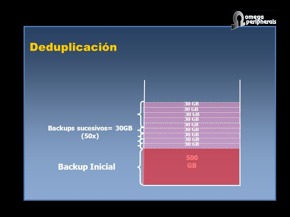 Deduplicación 500 GB Backups sucesivos= 30GB (50x) 30 GB Backup Inicial 30 GB