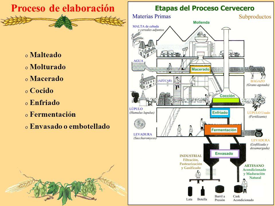 Proceso de elaboración o Malteado o Molturado o Macerado o Cocido o Enfriado o Fermentación o Envasado o embotellado