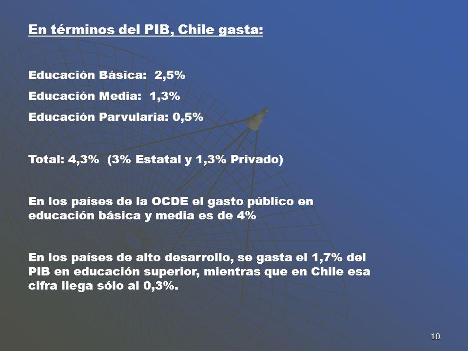 10 En términos del PIB, Chile gasta: Educación Básica: 2,5% Educación Media: 1,3% Educación Parvularia: 0,5% Total: 4,3% (3% Estatal y 1,3% Privado) E