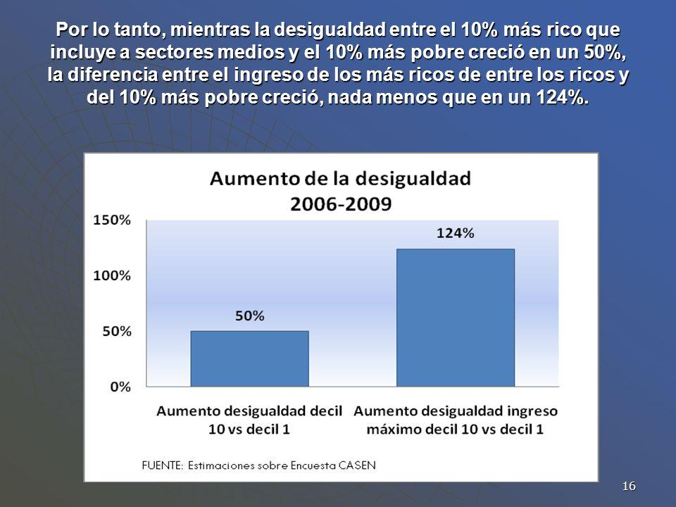 16 Por lo tanto, mientras la desigualdad entre el 10% más rico que incluye a sectores medios y el 10% más pobre creció en un 50%, la diferencia entre