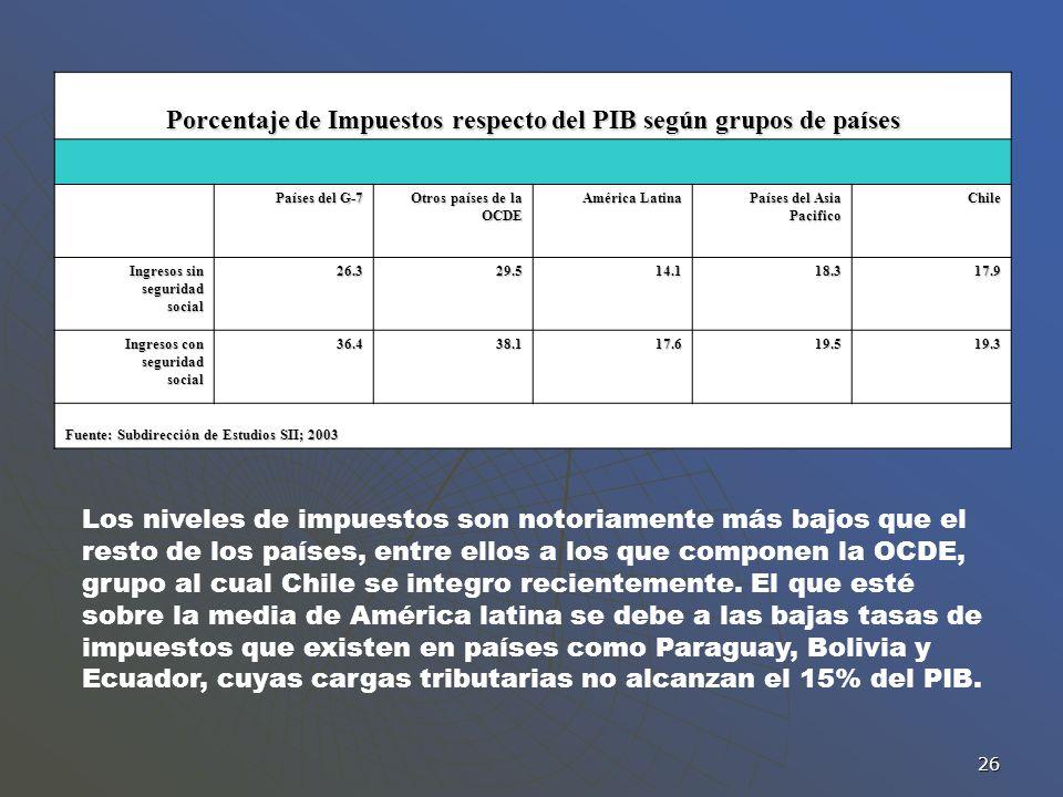 26 Porcentaje de Impuestos respecto del PIB según grupos de países Países del G-7 Otros países de la OCDE América Latina Países del Asia Pacifico Chil