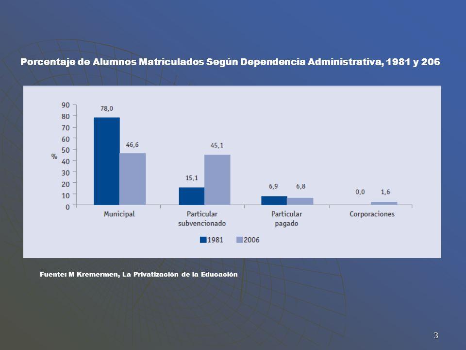 3 Porcentaje de Alumnos Matriculados Según Dependencia Administrativa, 1981 y 206 Fuente: M Kremermen, La Privatización de la Educación
