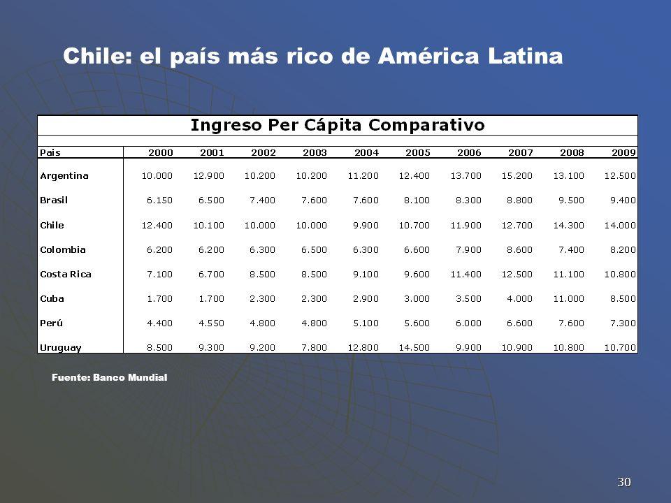 30 Chile: el país más rico de América Latina Fuente: Banco Mundial