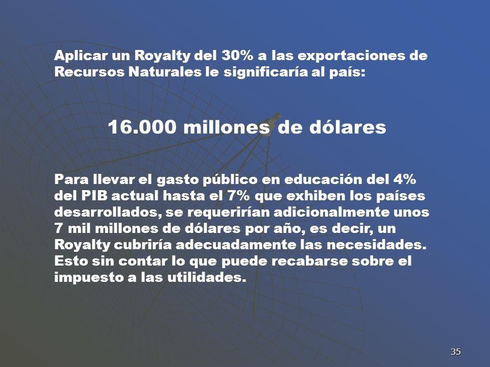 35 Aplicar un Royalty del 30% a las exportaciones de Recursos Naturales le significaría al país: 16.000 millones de dólares Para llevar el gasto públi