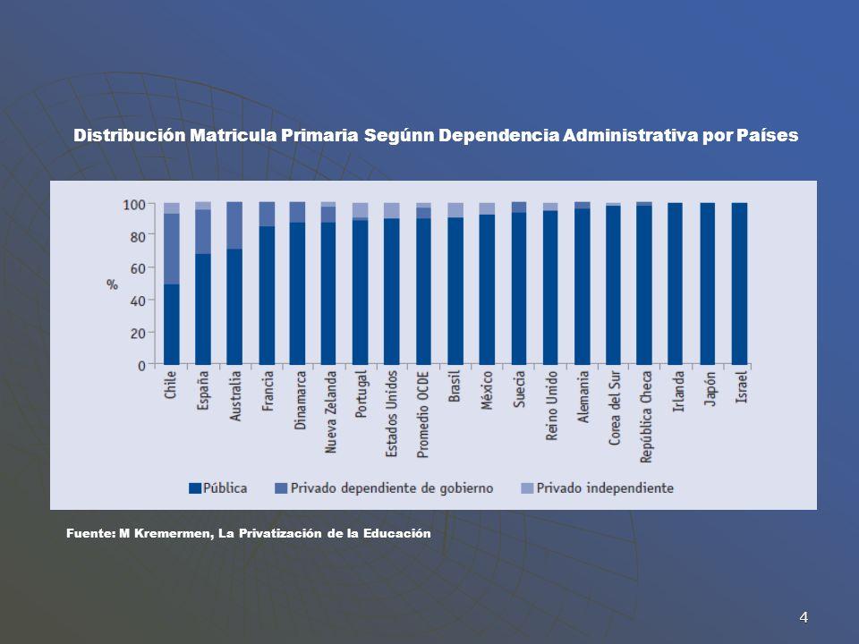 4 Distribución Matricula Primaria Segúnn Dependencia Administrativa por Países