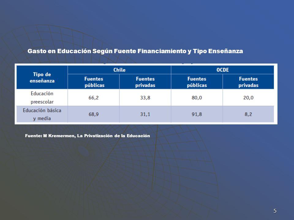 5 Gasto en Educación Según Fuente Financiamiento y Tipo Enseñanza Fuente: M Kremermen, La Privatización de la Educación
