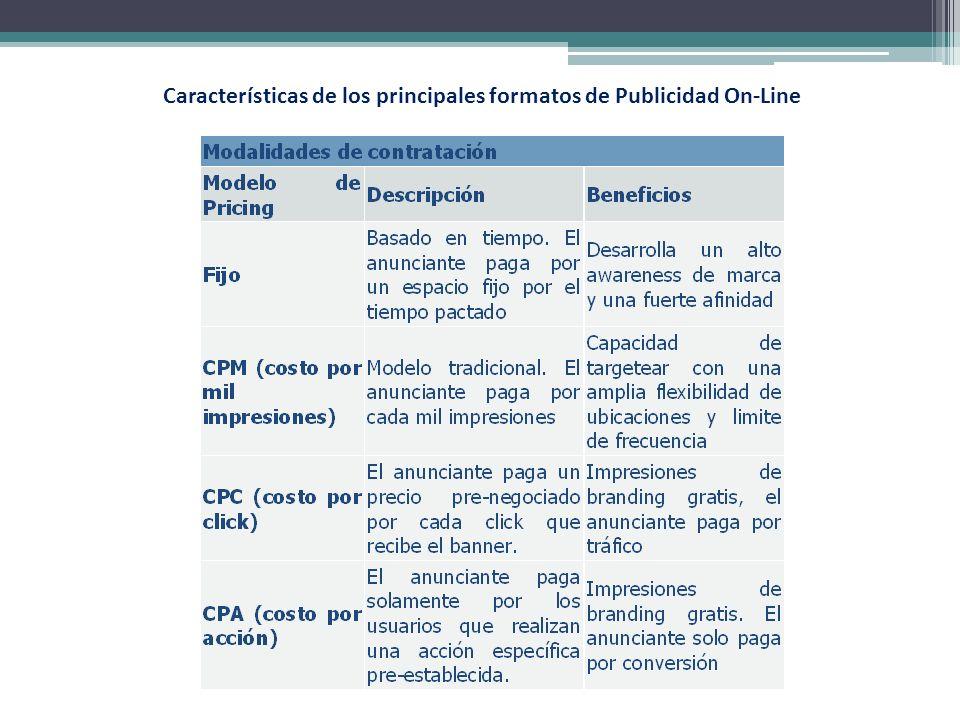 Características de los principales formatos de Publicidad On-Line