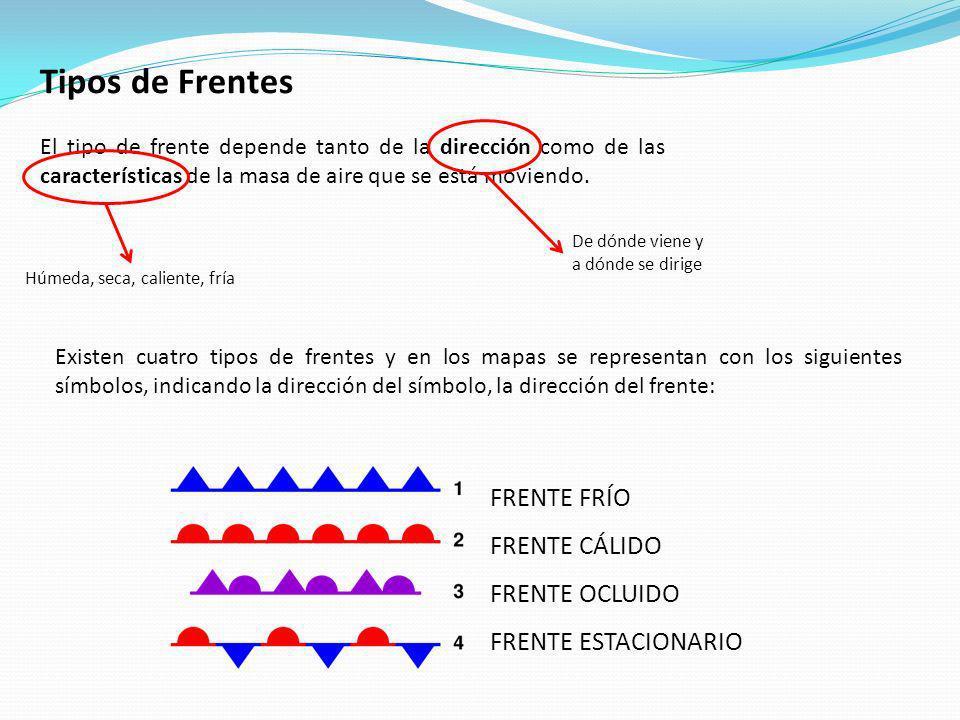 Tipos de Frentes El tipo de frente depende tanto de la dirección como de las características de la masa de aire que se está moviendo. De dónde viene y