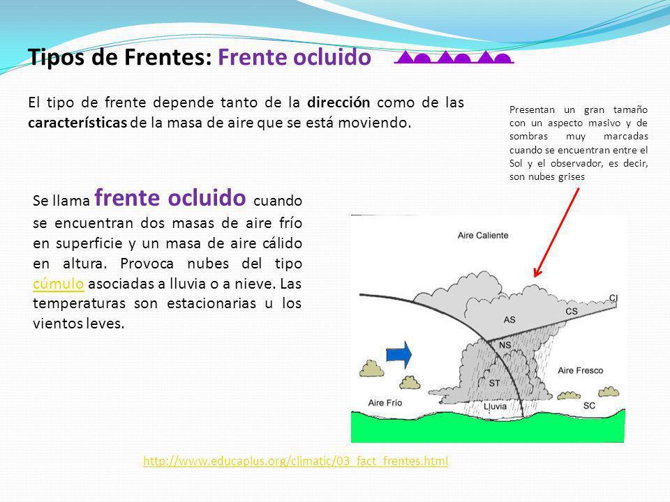 Tipos de Frentes: Frente ocluido El tipo de frente depende tanto de la dirección como de las características de la masa de aire que se está moviendo.