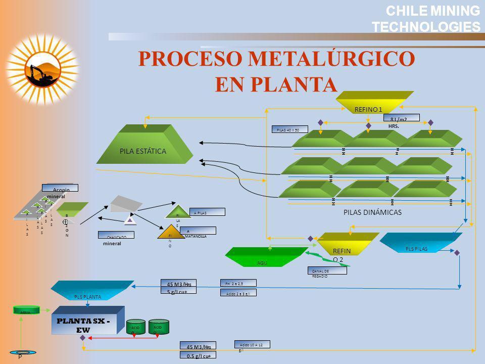 PROCESO METALÚRGICO EN PLANTA CHILE MINING TECHNOLOGIES PILAS DINÁMICAS PILA ESTÁTICA