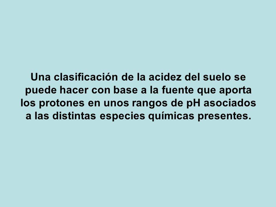 Una clasificación de la acidez del suelo se puede hacer con base a la fuente que aporta los protones en unos rangos de pH asociados a las distintas es