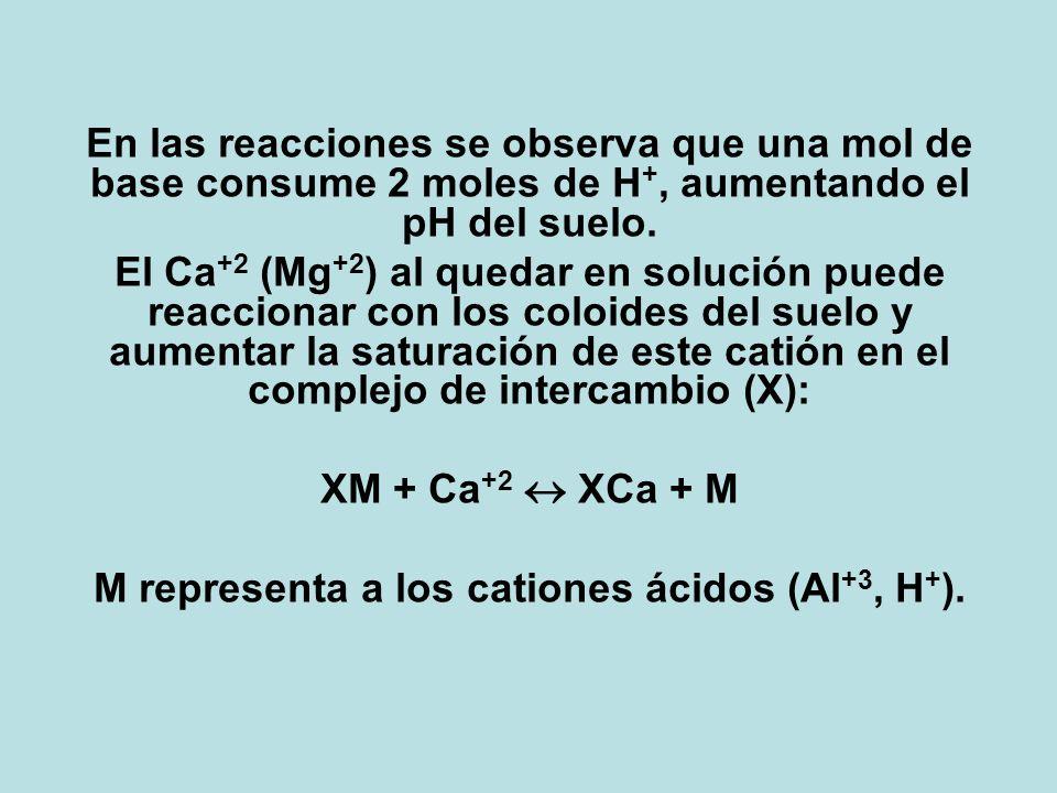 En las reacciones se observa que una mol de base consume 2 moles de H +, aumentando el pH del suelo. El Ca +2 (Mg +2 ) al quedar en solución puede rea