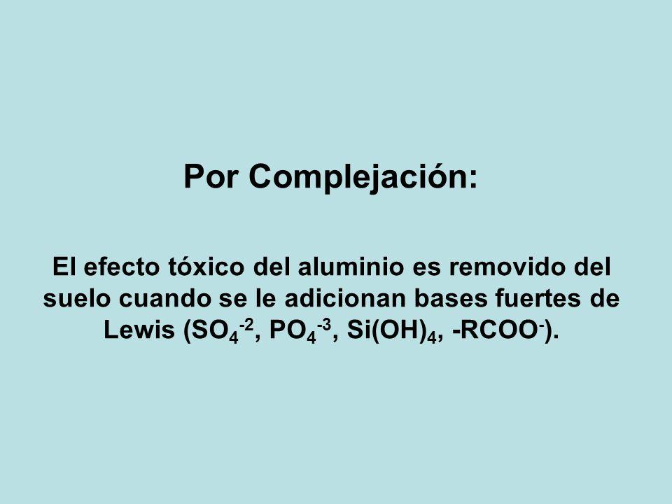 Por Complejación: El efecto tóxico del aluminio es removido del suelo cuando se le adicionan bases fuertes de Lewis (SO 4 -2, PO 4 -3, Si(OH) 4, -RCOO