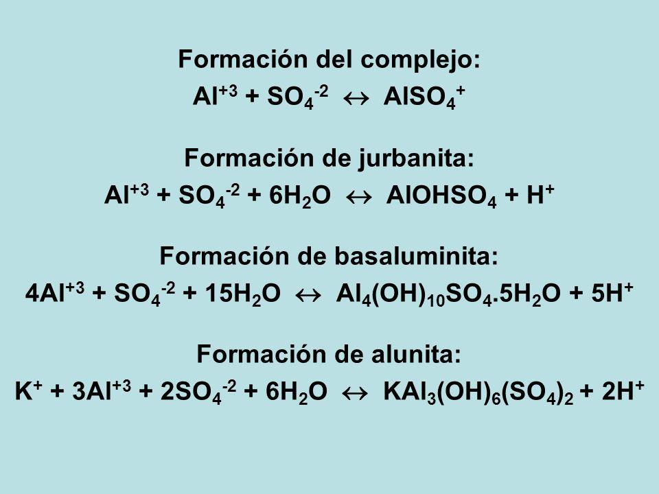 Formación del complejo: Al +3 + SO 4 -2 AlSO 4 + Formación de jurbanita: Al +3 + SO 4 -2 + 6H 2 O AlOHSO 4 + H + Formación de basaluminita: 4Al +3 + S