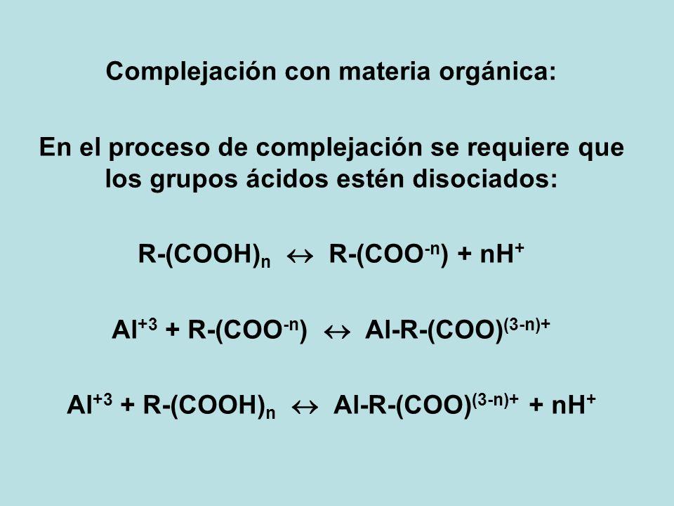 Complejación con materia orgánica: En el proceso de complejación se requiere que los grupos ácidos estén disociados: R-(COOH) n R-(COO -n ) + nH + Al