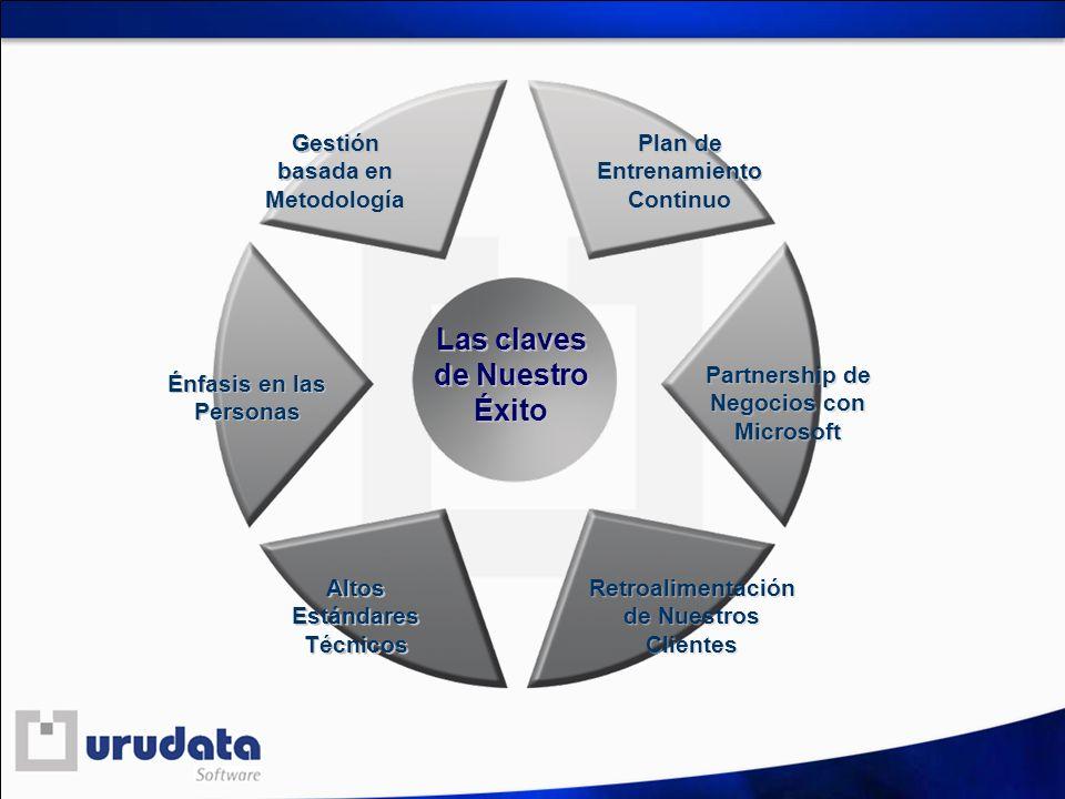 Gestión basada en Metodología Plan de Entrenamiento Continuo Partnership de Negocios con Microsoft Énfasis en las Personas Altos Estándares Técnicos R