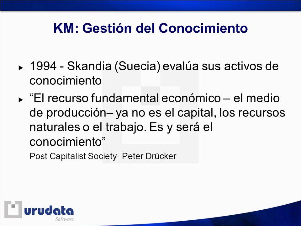 KM: Gestión del Conocimiento 1994 - Skandia (Suecia) evalúa sus activos de conocimiento El recurso fundamental económico – el medio de producción– ya