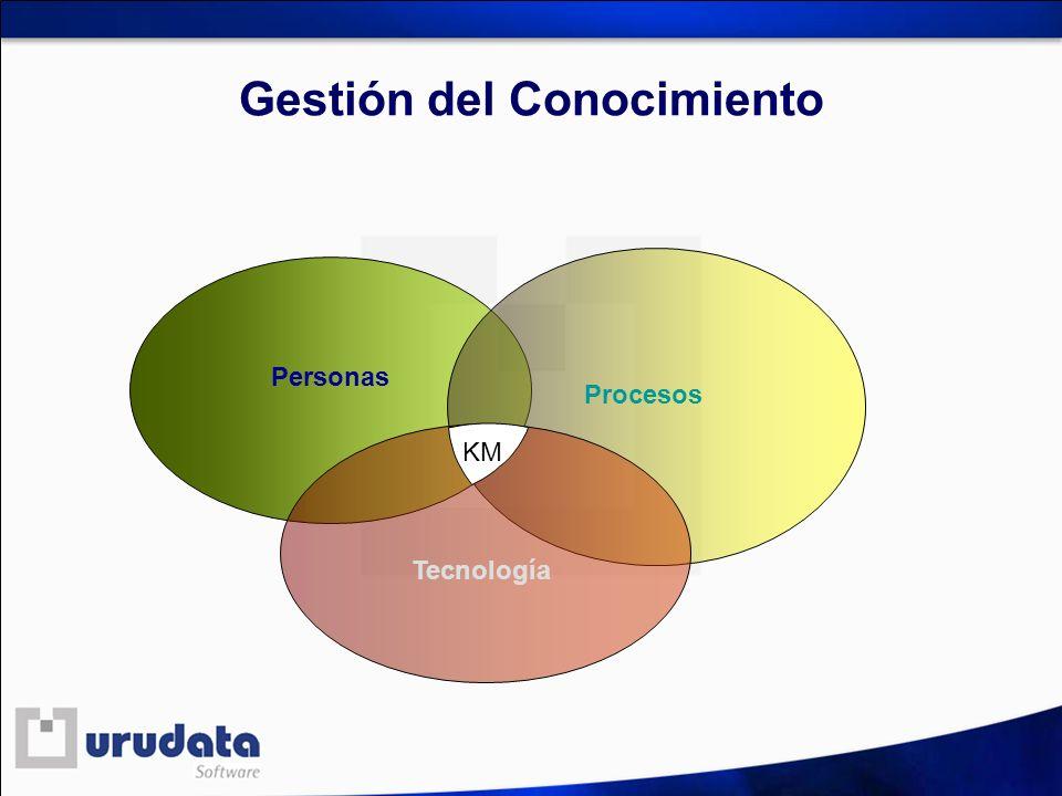 Gestión del Conocimiento KM Personas Procesos Tecnología