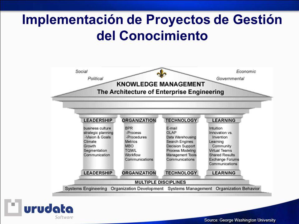 Implementación de Proyectos de Gestión del Conocimiento Source: George Washington University