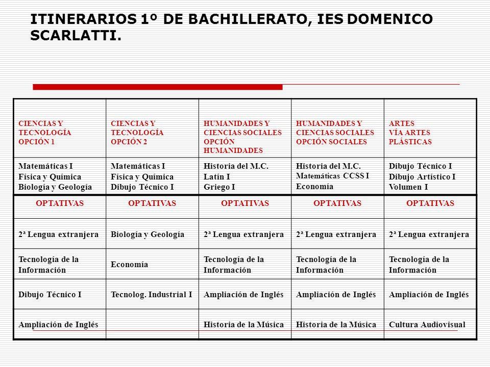 ITINERARIOS 1º DE BACHILLERATO, IES DOMENICO SCARLATTI. CIENCIAS Y TECNOLOGÍA OPCIÓN 1 CIENCIAS Y TECNOLOGÍA OPCIÓN 2 HUMANIDADES Y CIENCIAS SOCIALES