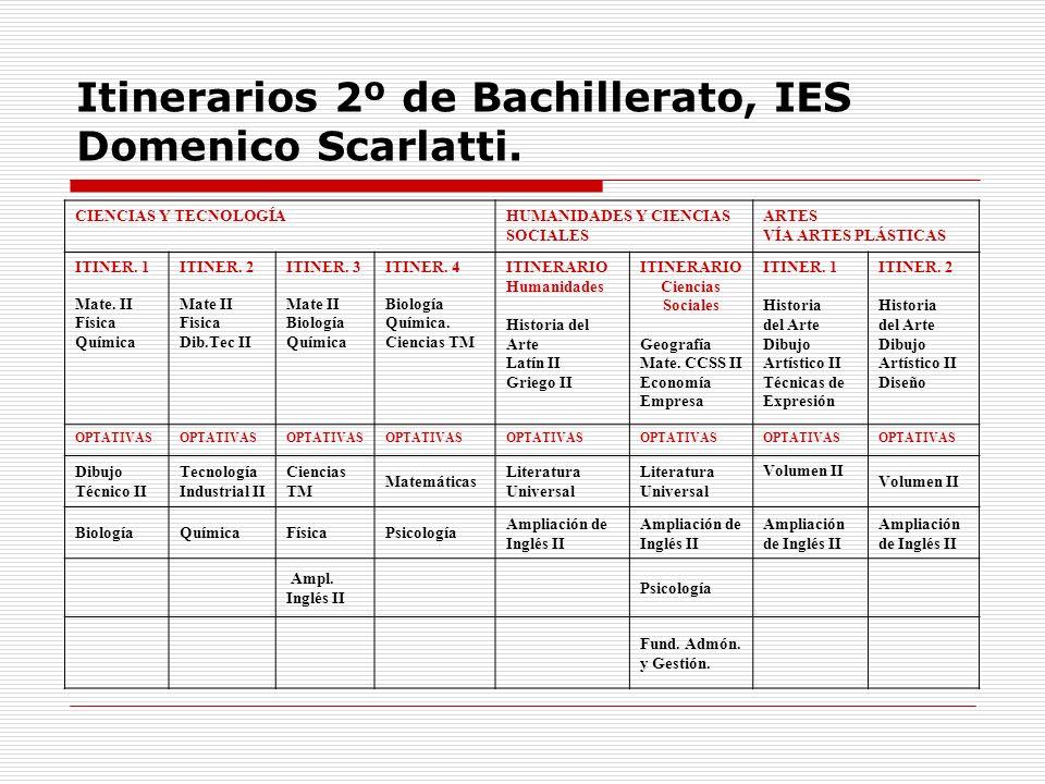 Itinerarios 2º de Bachillerato, IES Domenico Scarlatti. CIENCIAS Y TECNOLOGÍAHUMANIDADES Y CIENCIAS SOCIALES ARTES VÍA ARTES PLÁSTICAS ITINER. 1 Mate.