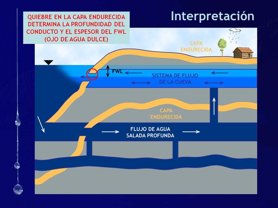 Interpretación QUIEBRE EN LA CAPA ENDURECIDA DETERMINA LA PROFUNDIDAD DEL CONDUCTO Y EL ESPESOR DEL FWL (OJO DE AGUA DULCE)