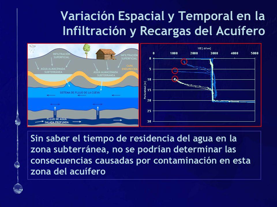 Variación Espacial y Temporal en la Infiltración y Recargas del Acuífero Sin saber el tiempo de residencia del agua en la zona subterránea, no se podr