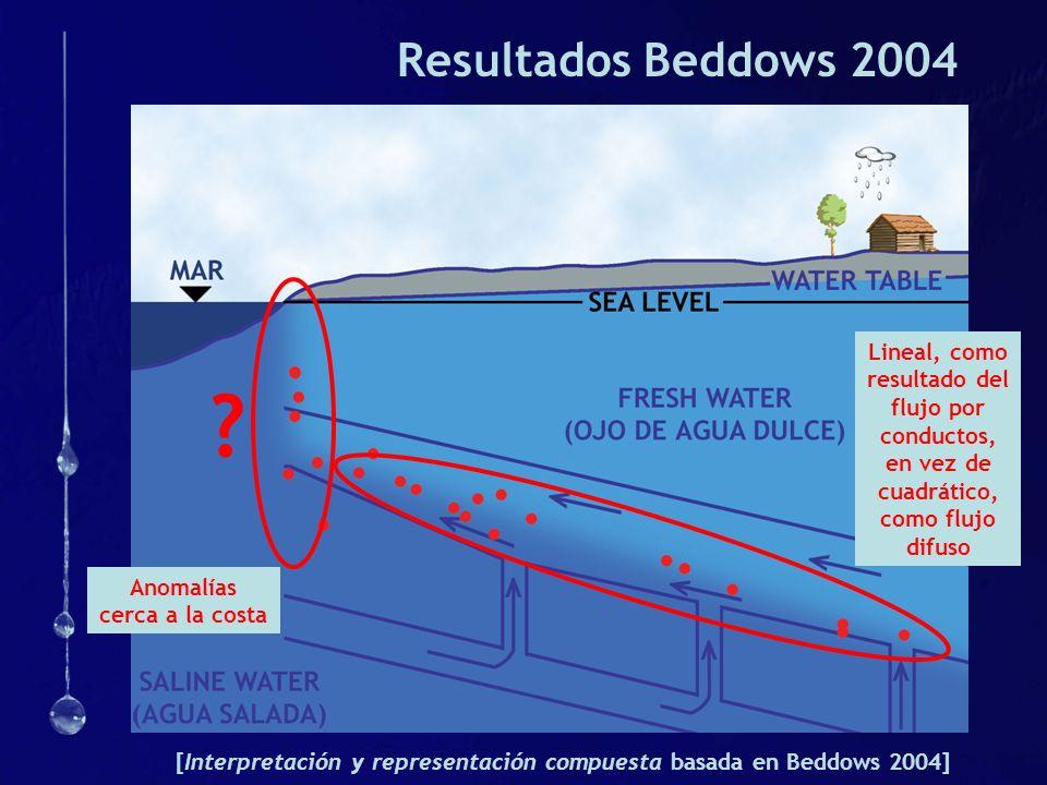 Profundidad de la Zona de Mezcla [Base: Beddows 2004] COASTAL INTERCEPT = 9.36 m GRADIENT 1.45 m/km c.f.